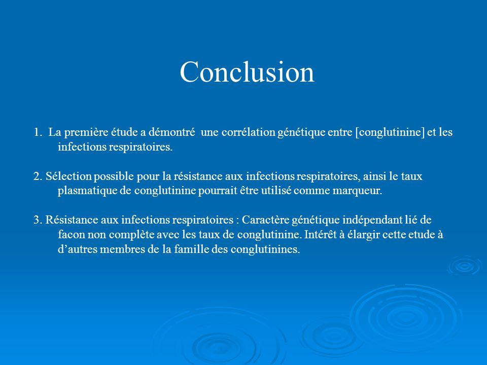 Conclusion 1. La première étude a démontré une corrélation génétique entre [conglutinine] et les infections respiratoires.